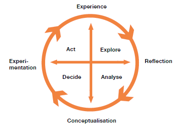 Figure 1 inquiry based learning cycle
